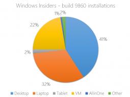 Windows 10 Technical Preview 9860 устанавливают в основном на десктопы